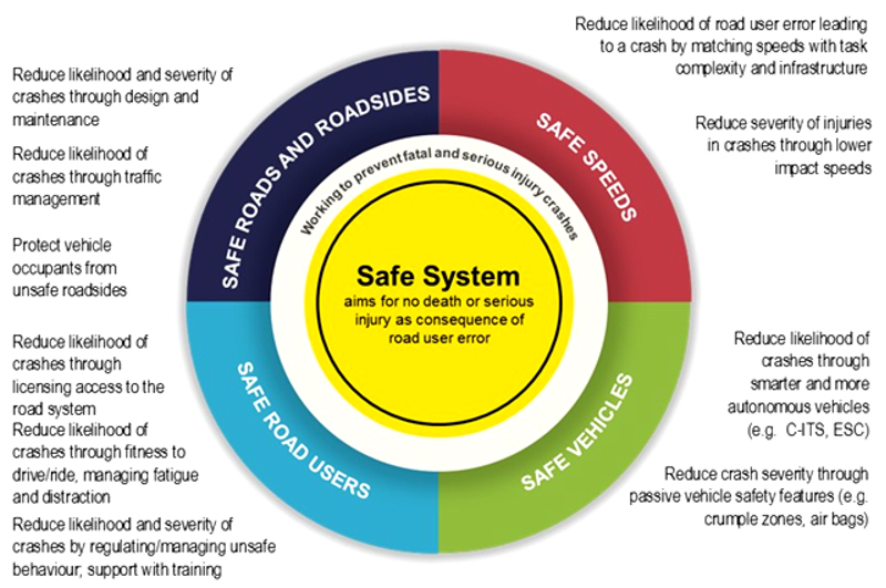 The Safe System aims to eliminate deaths and serious injuries resulting from crashes on the road network. The four pillars of the system are safe roads and roadsides, safe speeds, safe vehicles and safe road users.