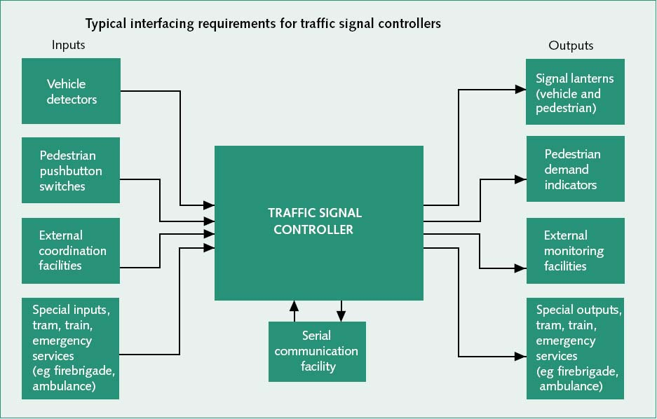 Interfacing for signal controllers